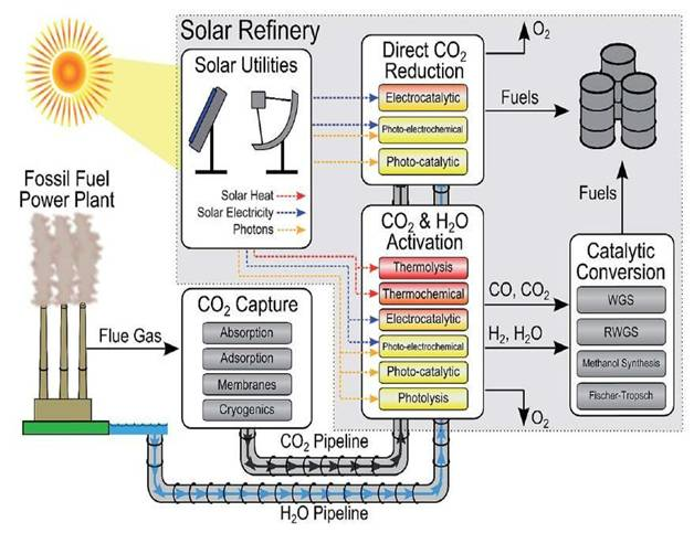 Figure 2 Schematic of a futuristic 'solar refinery' for making fuels and chemicals from CO2, H2O or H2 and sunlight [5]